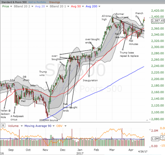 The S&P 500 (SPY) quickly went from spry to exhausted. Support at the 50DMA may be in play already.