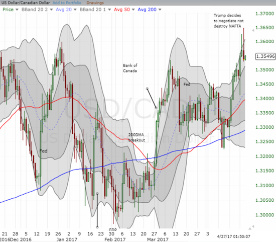 USD/CAD was at a 14-month high when the NAFTA news dropped. I like accumulating a position as long as the currency pair trades within the uptrending upper-Bollinger Bands. Note how USD/CAD twice struggled to remain above its upper-BB.