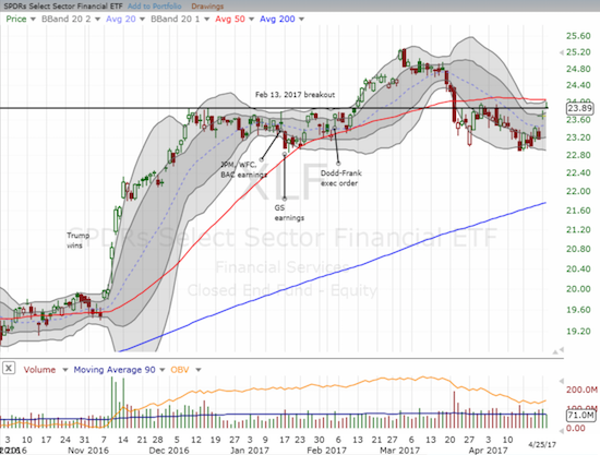 The Financial Select Sector SPDR ETF (XLF) closed right on the edge of its own major breakout.