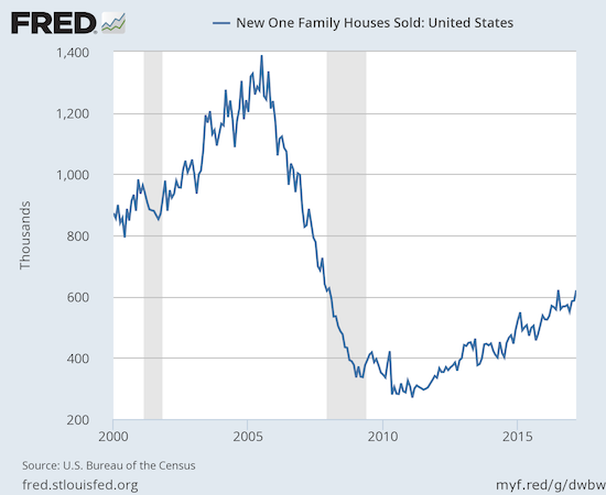 The uptrend on new home sales is firmly back on track and headed to a new post-recession high.