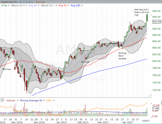 A post-earnings gap and crap for Amazon.com (AMZN): have sellers finally managed to tame AMZN?!?