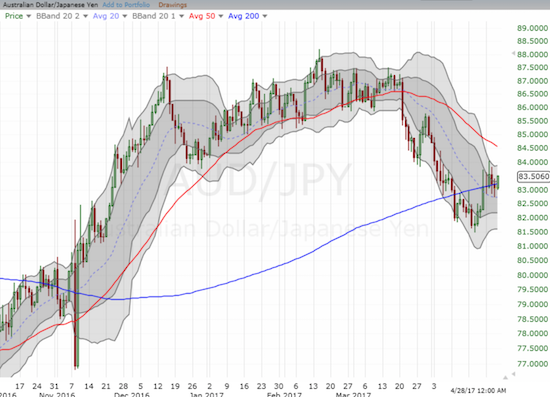 AUD/JPY looks like it has stabilized at 200DMA support.