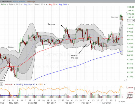 Caterpillar (CAT) has lost its post-earnings incremental gains. Is its up-gap now in trouble?