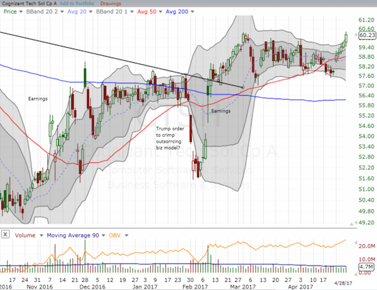 Cognizant Technology (CTSH) looks poised for a breakout and a fresh rally.