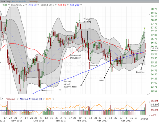 Traders and investors smacked Intel (INTC) back to 50/200DMA support after an earnings disappointment.