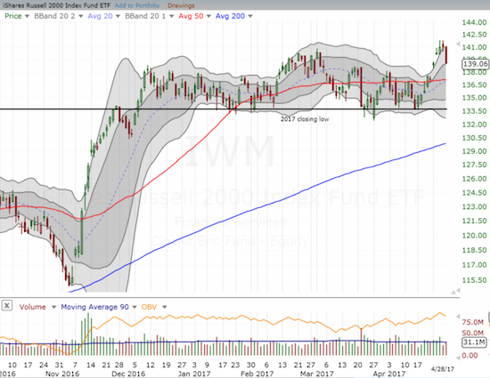 The iShares Russell 2000 (IWM) looks like it has topped out after a brief breakout to a new all-time high.