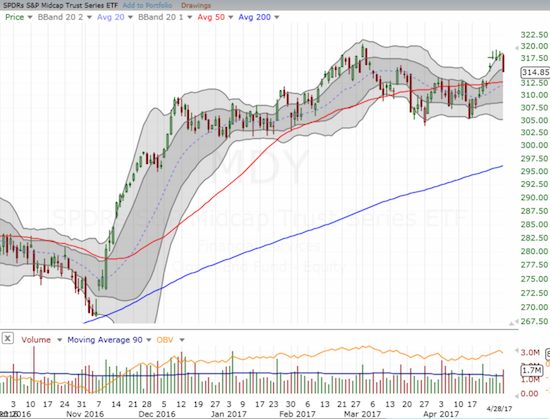 The SPDR S&P MidCap 400 ETF (MDY) looks like it has topped after barely failing to notch a new all-time high.