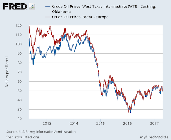 Oil prices look like they have finally bottomed, but they also looked stalled out now.
