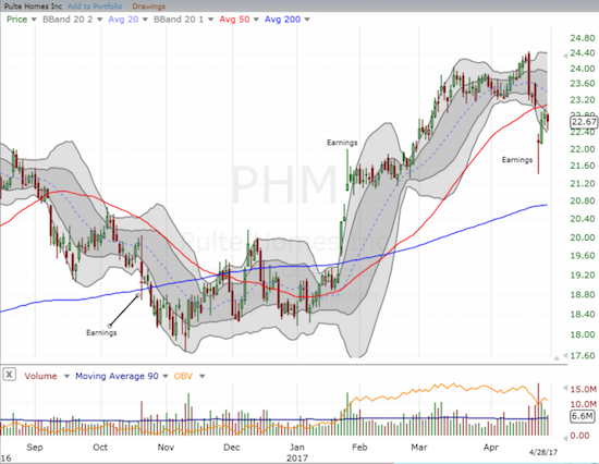 Pulte Homes (PHM) is struggling to recover from a post-earnings setback.
