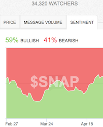 Sentiment is still neatly following price...