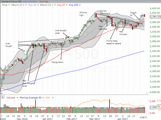 The S&P 500 (SPY) closed fractionally lower with the week's bullish breakout well intact.