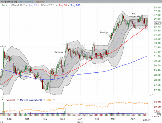 Toll Brothers (TOL) is in a 7-week long period of consolidation that is now bumping up against critical, uptrending 50DMA support.