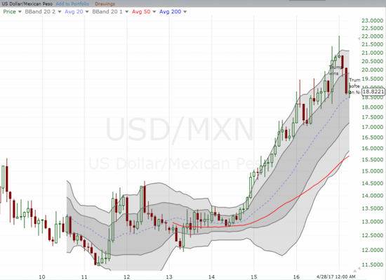 USD/MXN has gained 28% since the end of 2014 as the peso weakened mightily in the face of collapsing oil prices.