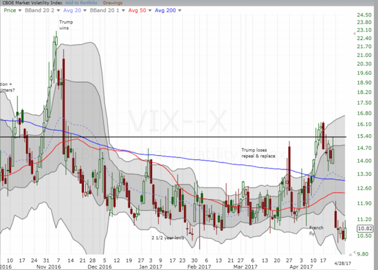 The volatility index, the VIX, closed the week still at extremely low levels (below 11).