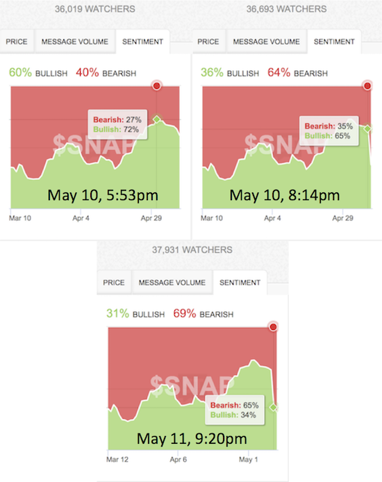 SNAP earnings quickly flipped sentiment from bullish to bearish. All times Eastern. Boxes indicate sentiment at a previous point in time pinned by the green diamond.