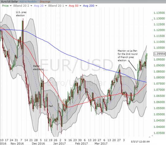Is EUR/USD destined to join so many other financial assets in completely reversing the effects of the U.S. Presidential election? EUR/USD closed ahead of the French Presidential election at a 6-month high.
