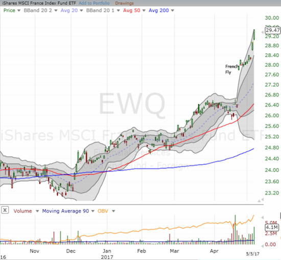 The iShares MSCI France (EWQ) looks eager and ready for the new French President!