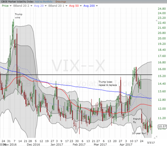 The volatility index (VIX) is officially asleep...