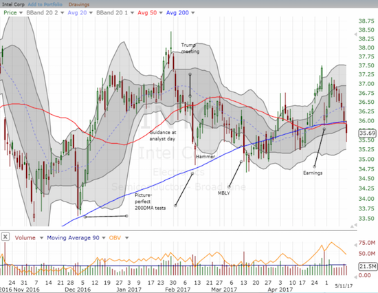 Intel (INTC) cracked its 50DMA support again as its post-earnings recovery proved short-lived.