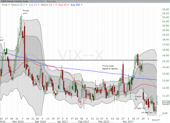 The volatility index, the VIX, struggles to recover from starting to week at a 14-year low.
