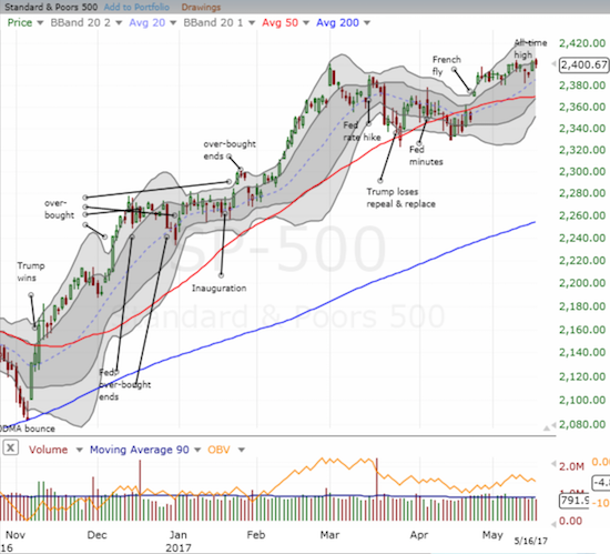 The S&P 500 (SPY) is on the edge of a major breakout. Can the uptrending 20DMA provide a launching pad?