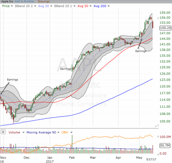 Apple (AAPL) was far from immune. The stock took on a full front assault and stretched out toward its uptrending 20DMA.