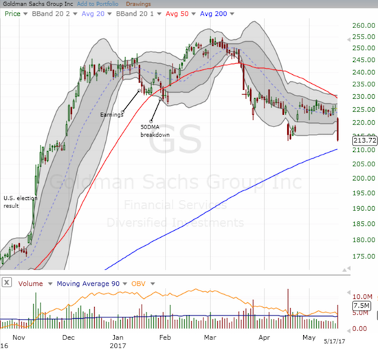 Does Goldman Sachs hold the key to the fate of financials as it stares down a very important test of 200DMA support.