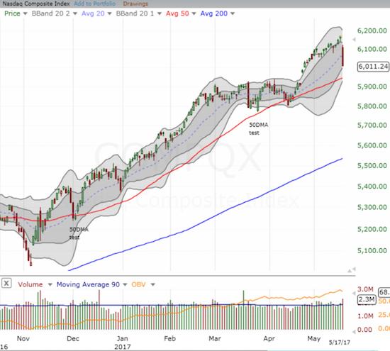 The NASDAQ (QQQ) declined 2.6% but still has decent cushion left before a retest of 50DMA uptrending support.