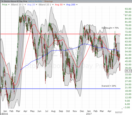 AT40 (T2108) lost a whopping 12 percentage points and hit a 2-month closing low.