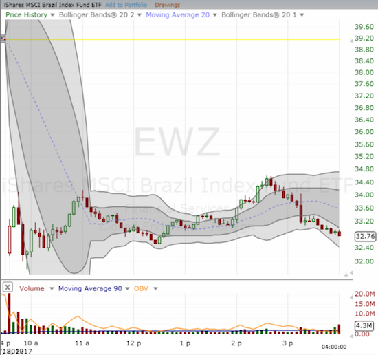 After the opening panic, the iShares MSCI Brazil Capped ETF (EWZ) bounced between higher lows and higher highs (on an intraday basis).