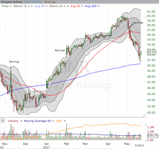 Energizer Holdings, Inc. (ENR) experienced a severe 50DMA breakdown following its latest earnings report. Last week, ENR reversed all the gains following February's report. The uptrending 200DMA MAY have provided approximate support, but ENR is still trapped inside a downward trending channel formed by its lower Bollinger Bands (BBs).
