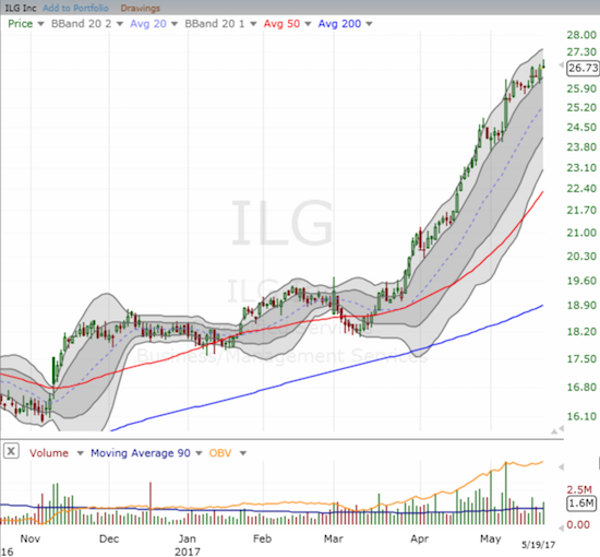 ILG, Inc (ILG) is still sprinting ever higher with barely a pause to recognize last week's turmoil.