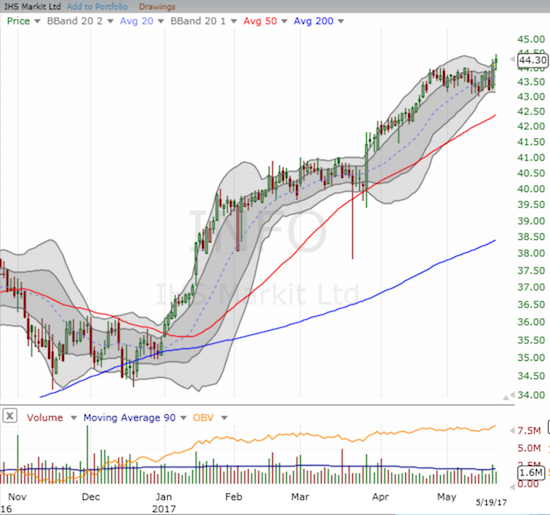 IHS Markit Ltd (INFO) is as bullish as ever with a fresh breakout to a 52-week high.