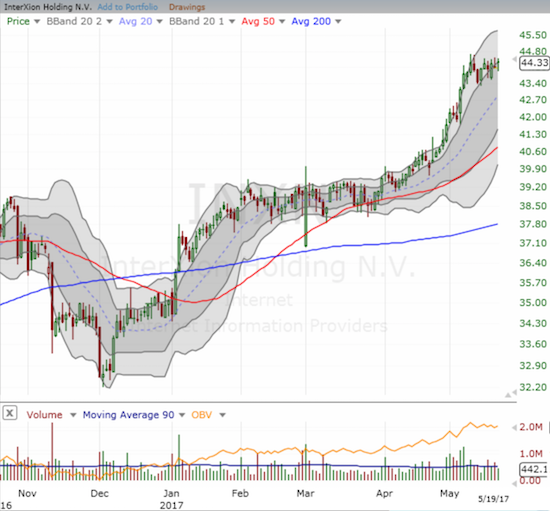 Interxion Holding N.V. (INXN) completely ignored last week's turmoil. It looks poised for a fresh breakout.