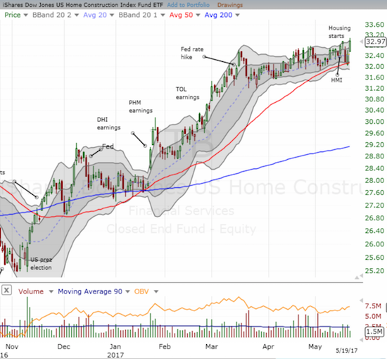 The iShares U.S. Home Construction ETF (ITB) has mostly churned for 2 months but is staying near or at 10-year highs.