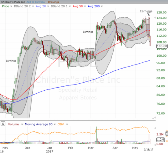Children's Place (PLCE) printed a post-earnings gap and crap that may have just signaled a major top for the stock.
