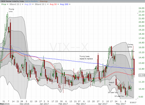 The volatility index, the VIX, once again met its match at the all-important 15.35 pivot.
