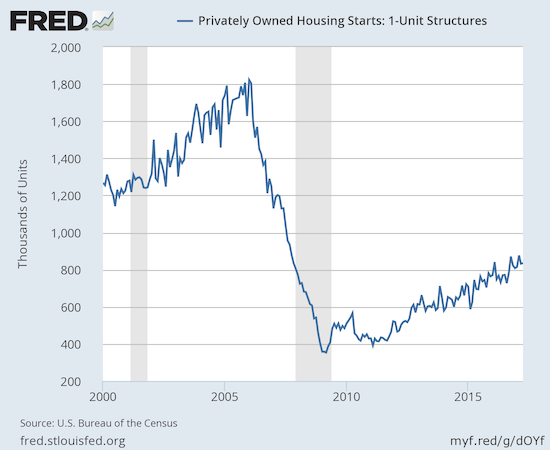 Housing starts continue rolling along a persistent uptrend