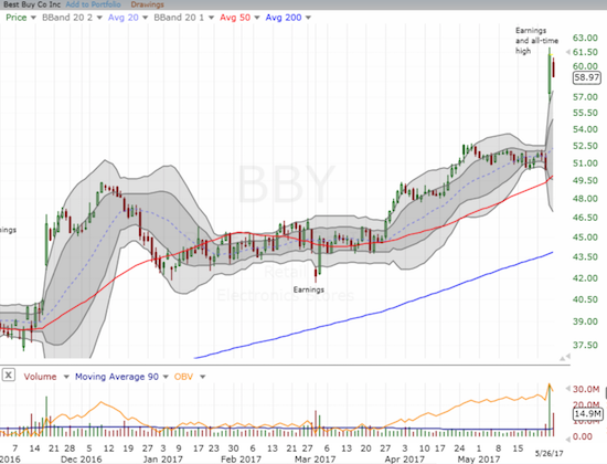 Best Buy (BBY) is suddenly a giant among retailing mice!