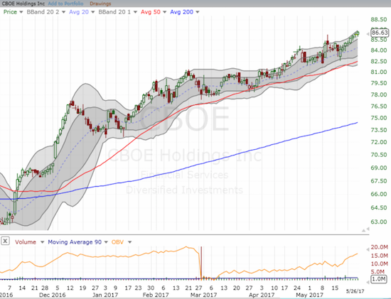 The persistent uptrend in CBOE Holdings, Inc. (CBOE) continues with only the smallest of interruptions...