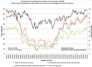 The Housing Market Index (HMI) is keeping pace with the high level of consumer sentiment.