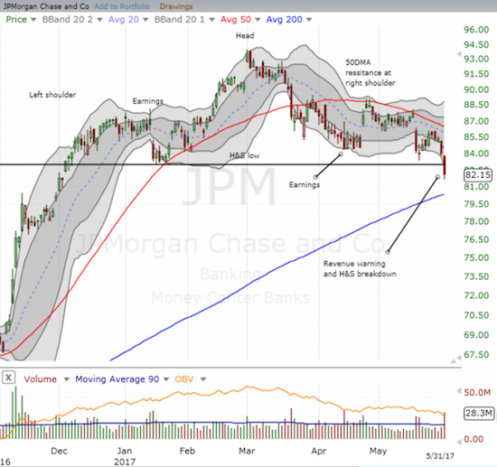 JP Morgan (JPM) broke down to a new 2017 low and a bearish follow-through on a head and shoulders (H&S) top.