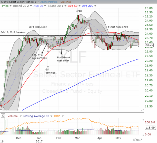 Somehow, the Financial Select Sector SPDR Fund (XLF) has yet to complete a bearish H&S breakdown