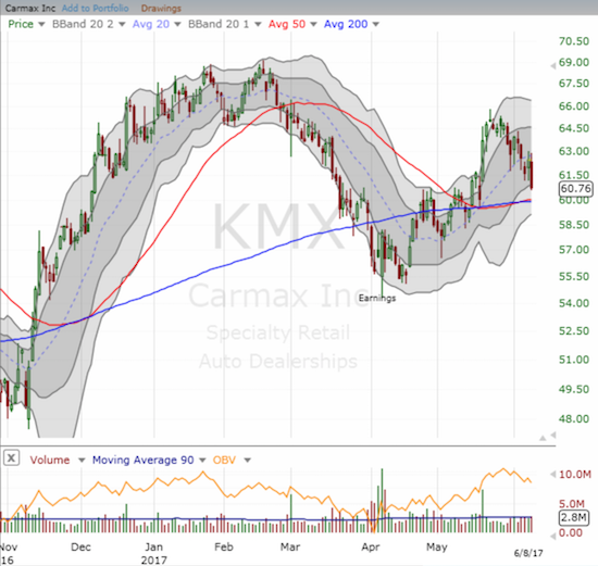 Karmax (KMX) has bounced convincingly form its last post-earnings low. Yet a 50/200DMA breakout is on the verge of completing an important reversal.