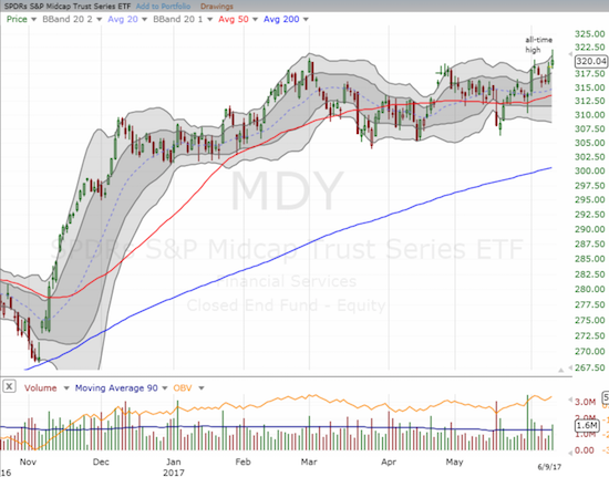 The SPDR S&P MidCap 400 ETF (MDY) is like IWM except its trading range has had an ever so slight upward tilt.