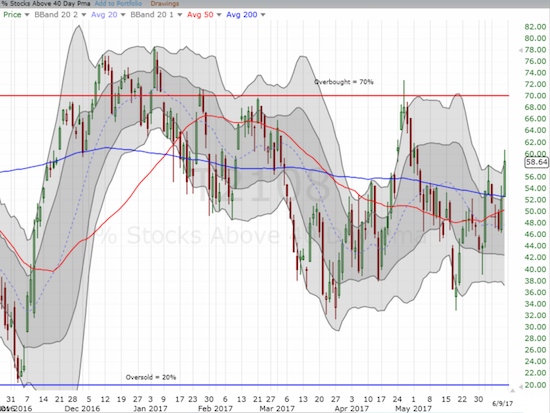 AT40 (T2108) ignored the carnage in big cap tech and soared to a new 5 week high. AT40 looks much healthier now.