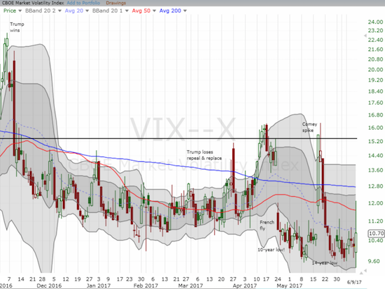 The sharp implosion of the VIX off its high confirmed the generally bullish tone of the day. The close is right back in extremely low territory (below 11).