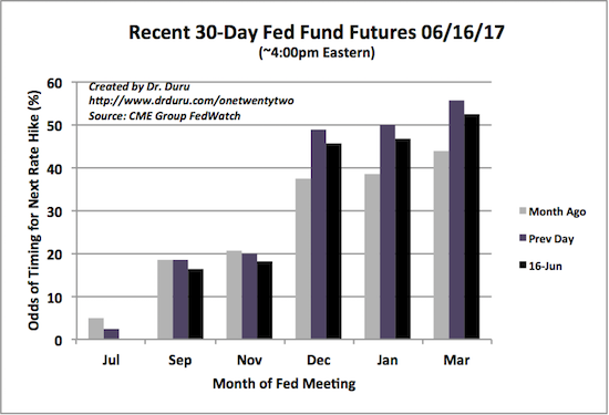 Despite another Fed rate hike and messaging indicating another should come this year, the 30-Day Fed Fund futures market has pushed out the 50/50 point on the next rate hike from January to March!