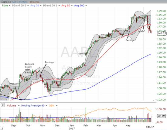 Apple (AAPL) has yet to recover form the swoon in big cap tech stocks.