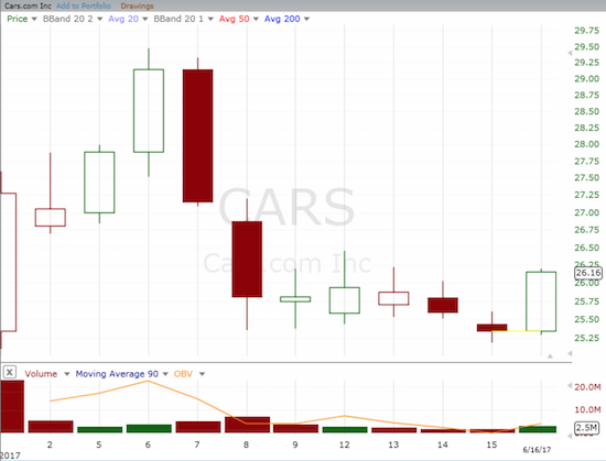 Cars.com (CARS) finally stirred again. Is this the beginning of a recovery from a brief pullback?
